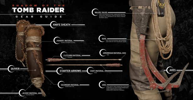 Waffen bei Shadows of the Tomb Raider